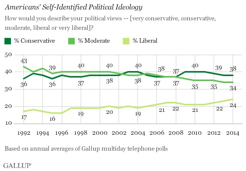 Liberal, Conservative